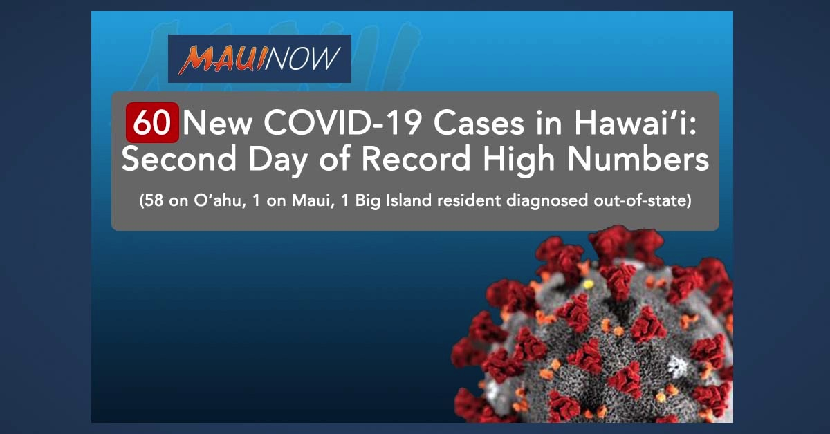 BREAKING: 60 New COVID-19 Cases in Hawaii: Second Day of Record High Numbers