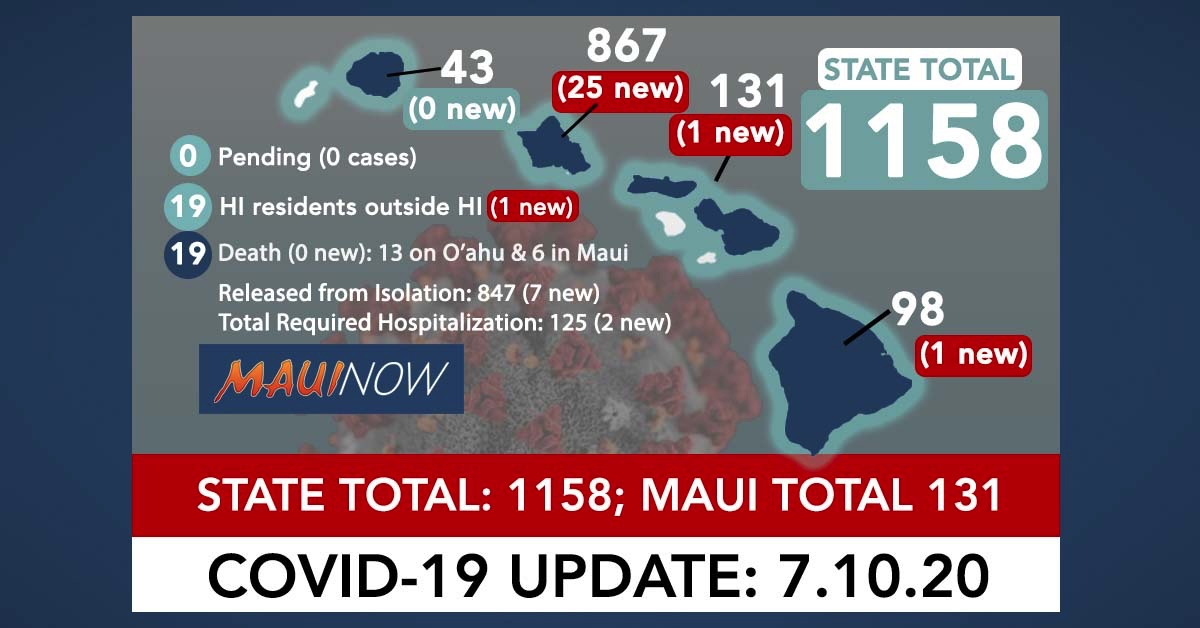 28 New COVID-19 Cases in Hawai'i Brings State Total to 1,158