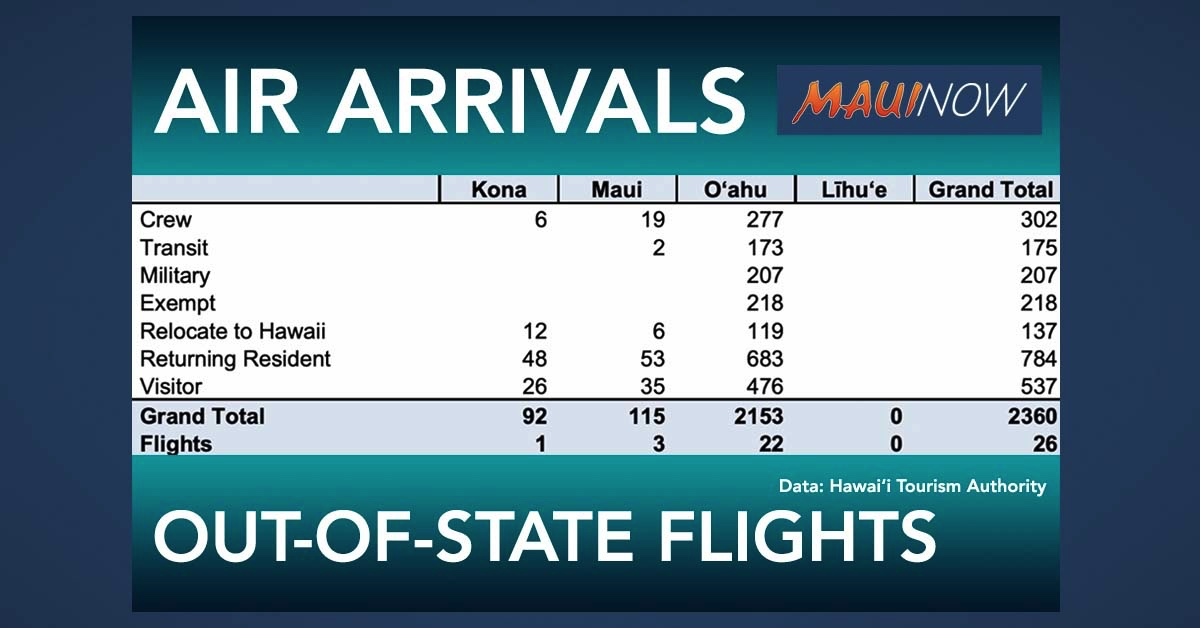 Today Marks 17 Weeks Since Hawai'i's Mandatory 14-Day Quarantine Began