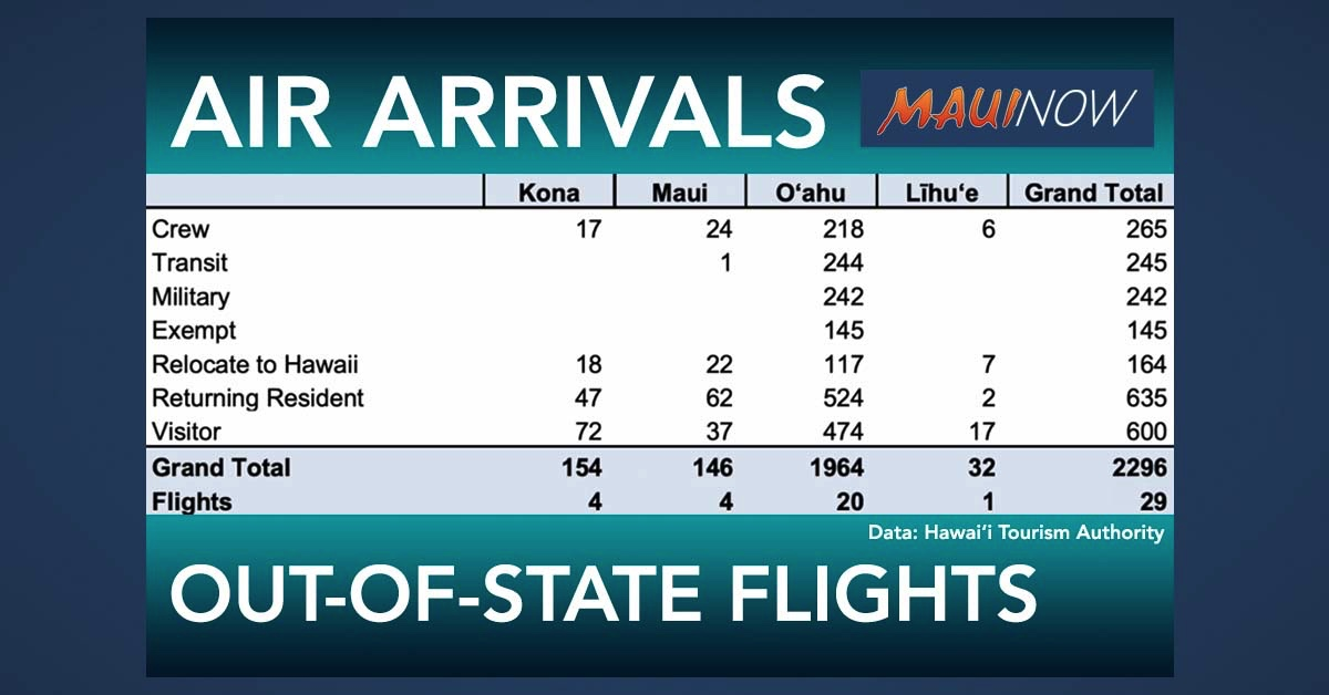 Maui Trans-Pacific Flights Increase to Four on Saturday
