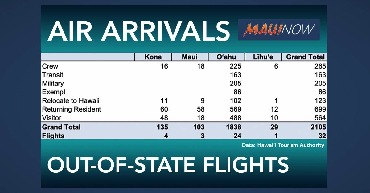 103 Trans-Pacific Travelers Arrive on Maui on Saturday, including 18 Visitors
