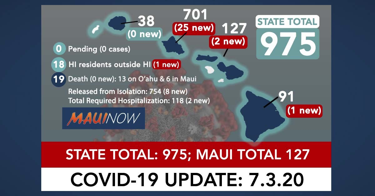29 New COVID-19 Cases Brings Hawai'i Total to 975