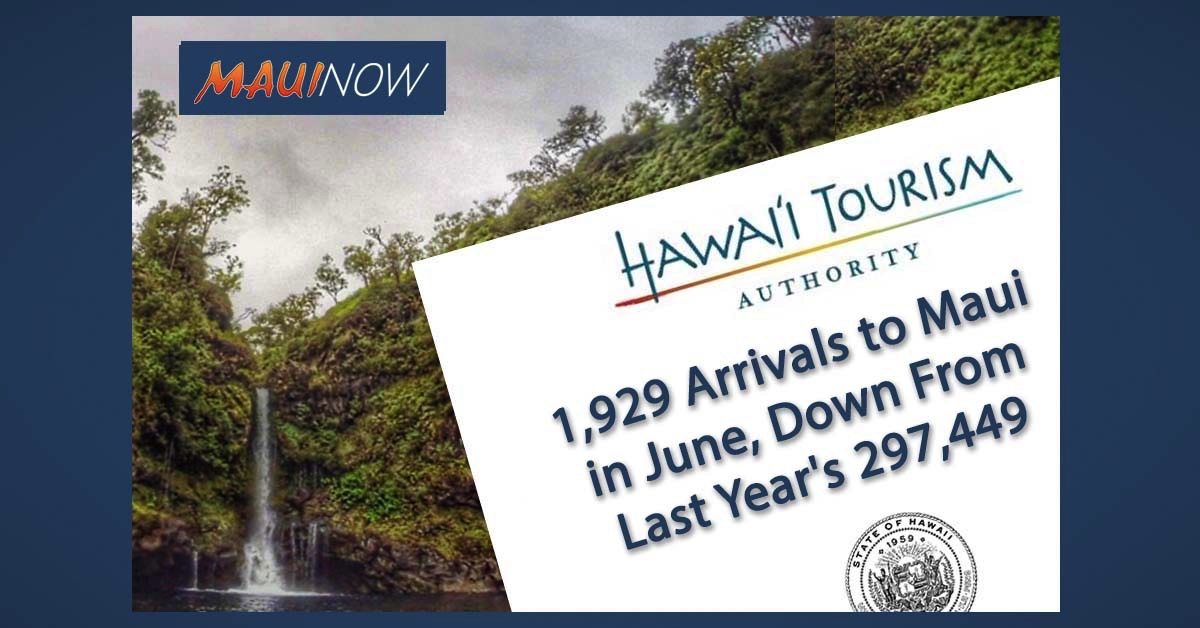1,929 Arrivals to Maui in June, Down From Last Year's 297,449 Visitors