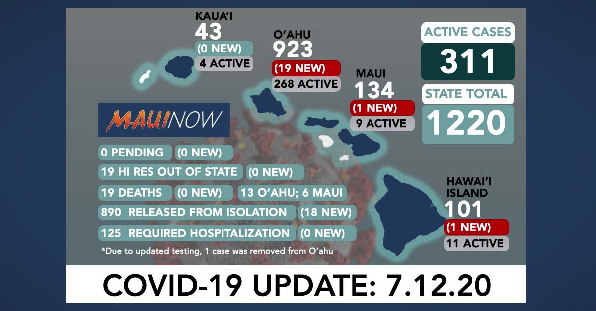 21 New COVID-19 Cases in Hawai'i Brings State Total to 1,220