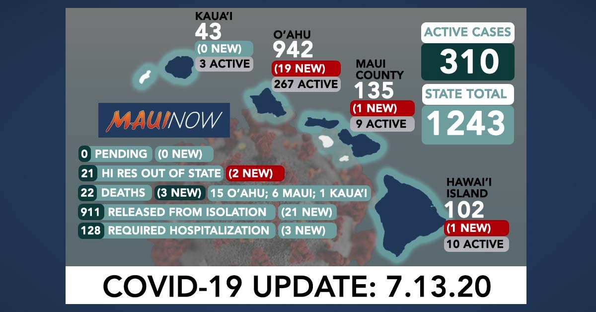 23 New COVID-19 Cases in Hawai'i Brings State Total to 1,243