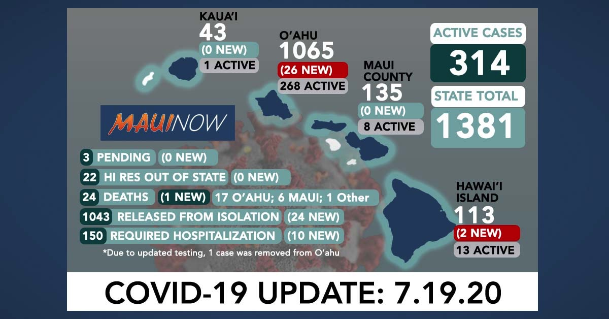 28 New COVID-19 Cases in Hawai'i; 314 Active Cases Statewide
