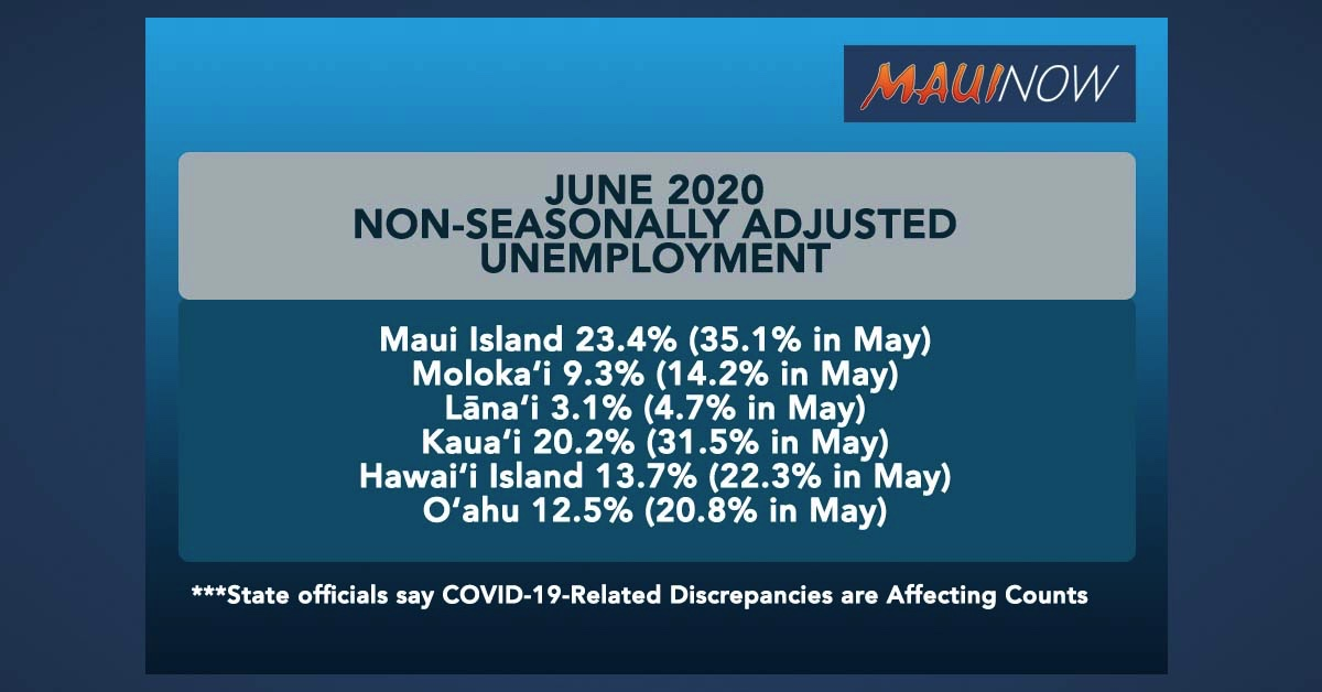 Maui Unemployment Improves to 23% in June, COVID-19-Related Discrepancies Affecting Counts