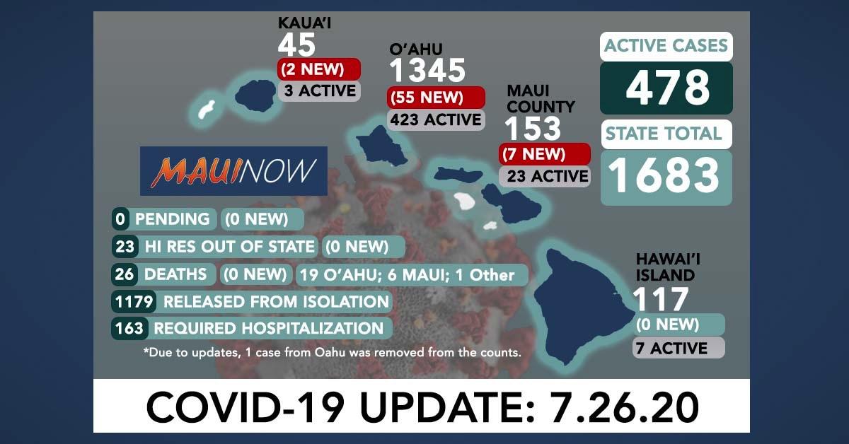 64 New Covid-19 Cases in Hawai'i on Sunday: 55 on O'ahu, 7 on Maui, 2 on Kaua'i