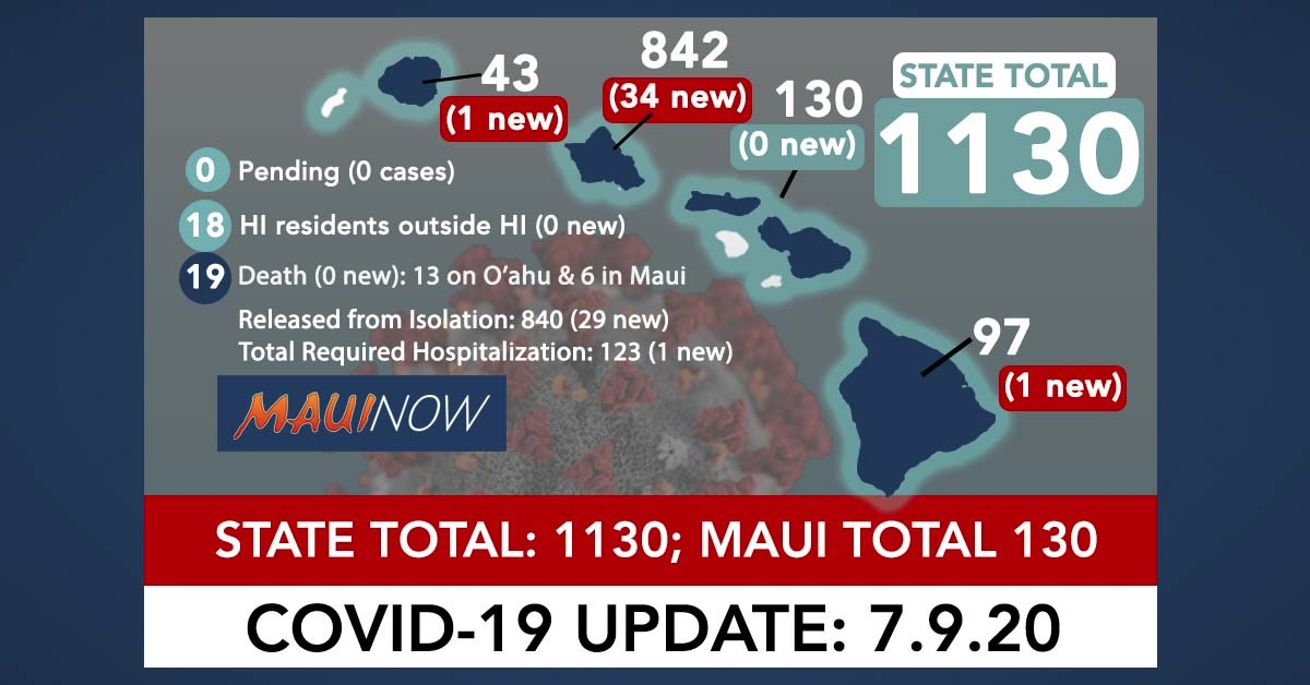 36 New COVID-19 Cases in Hawai'i Brings State Total to 1,130