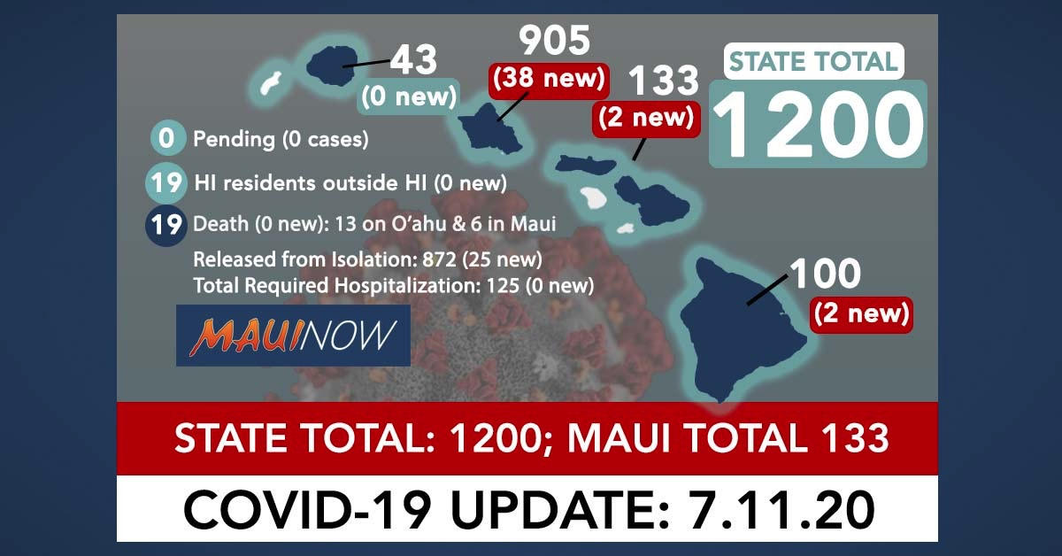 42 New COVID-19 Cases in Hawai'i Brings State Total to 1,200