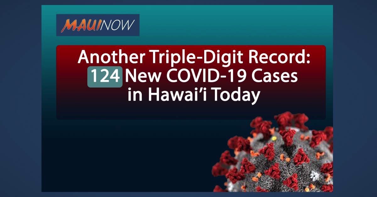 BREAKING: Another Triple-Digit Record for Hawai'i: 124 New COVID-19 Cases