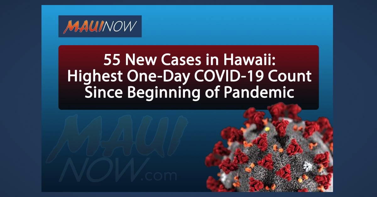 BREAKING: 55 New Cases, Highest One-Day COVID-19 Count in Hawaii Since Beginning of Pandemic