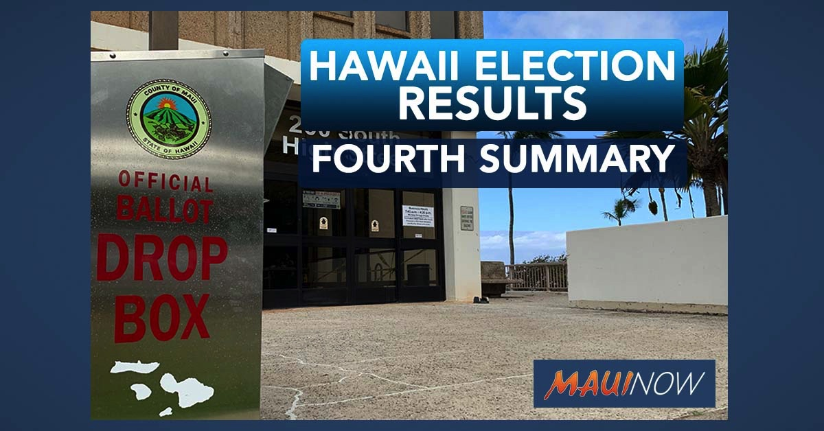 Hawaii 2020 Primary Election Results: Fourth Printout (11:44 a.m. Update)