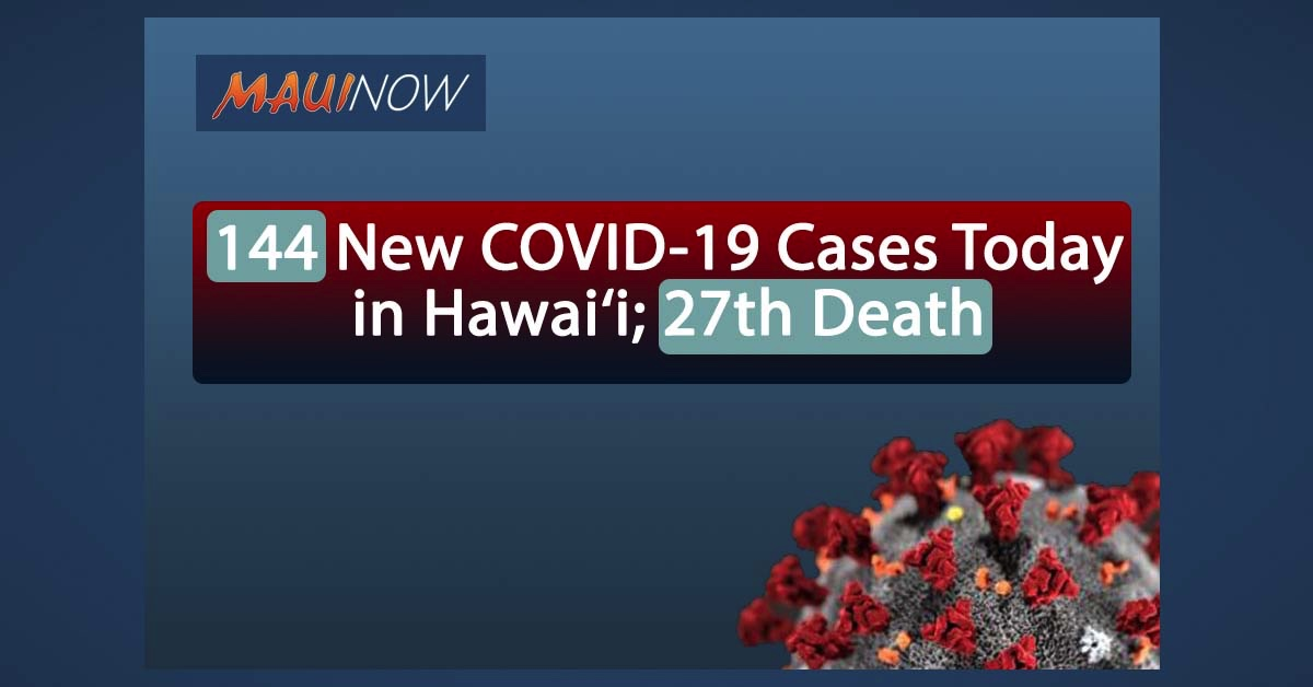 144 New COVID-19 Cases Today in Hawai'i; 27th Death