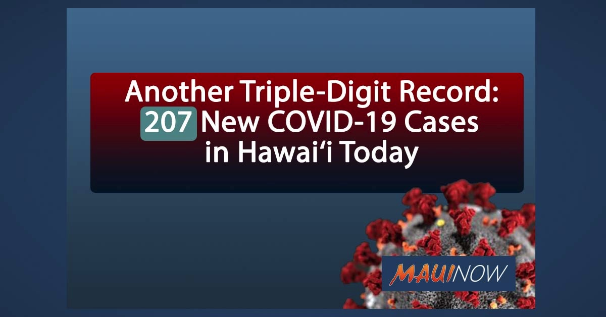 BREAKING: 207 New COVID-19 Cases in Hawai'i, Highest Single-Day Record Due to Delayed Lab Reporting