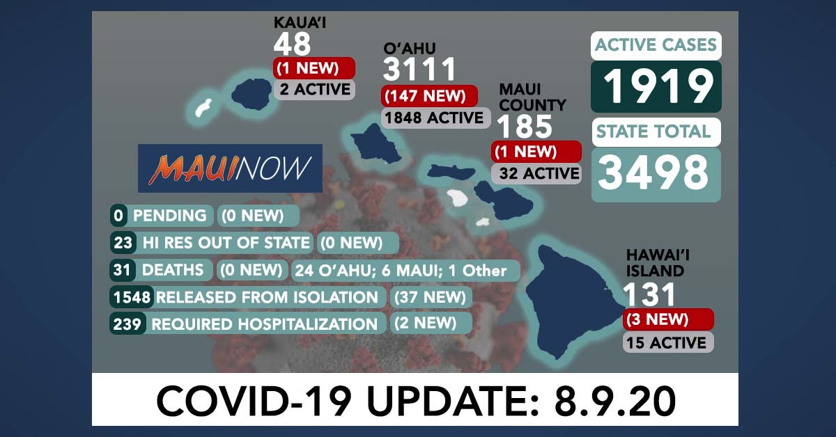 152 New COVID-19 Cases in Hawai'i (O'ahu 147, Big Island 3, Maui 1, Kaua'i 1)
