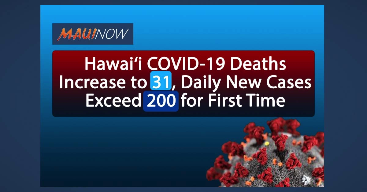 Hawai'i COVID-19 Deaths Increase to 31, Daily New Cases Exceed 200 for First Time