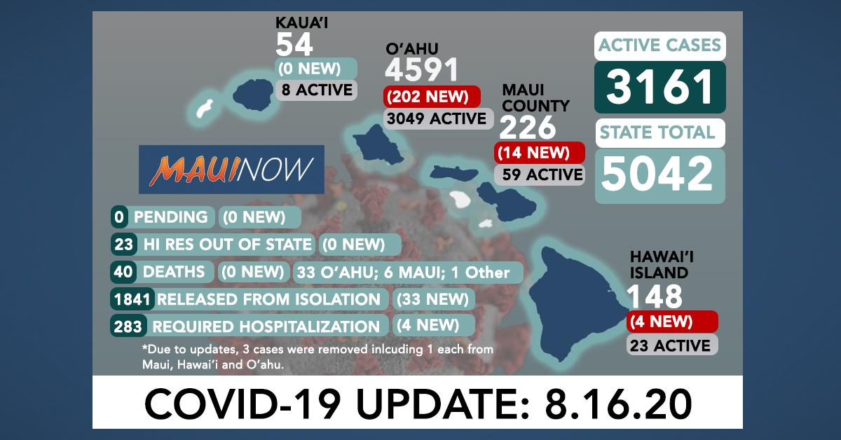 220 New COVID-19 Cases in Hawai'i (202 O'ahu, 14 Maui, 4 Hawai'i Island)