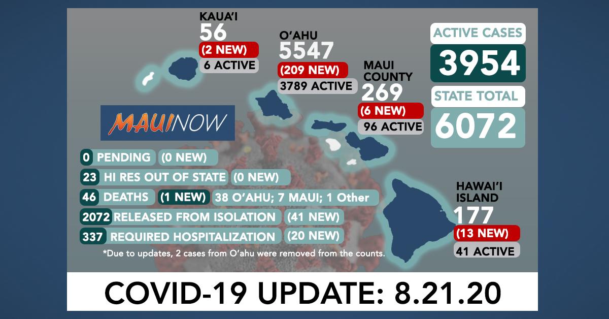 230 New COVID-19 Cases (209 O'ahu, 13 Hawai'i Island, 6 Maui, 2 Kaua'i); One More O'ahu Death