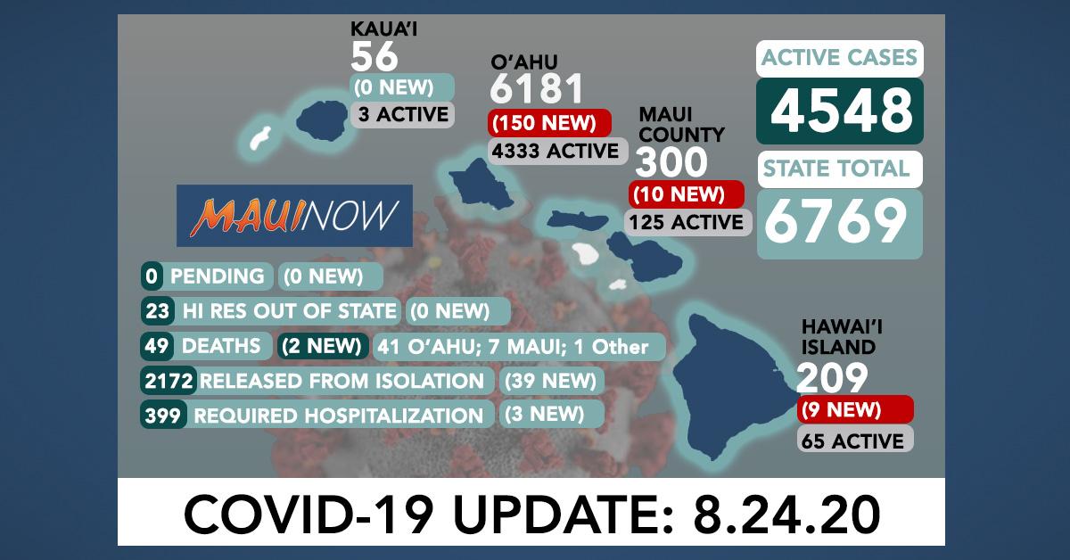 169 New COVID-19 Cases (150 O'ahu, 10 Maui, 9 Hawai'i Island); Two More O'ahu Deaths