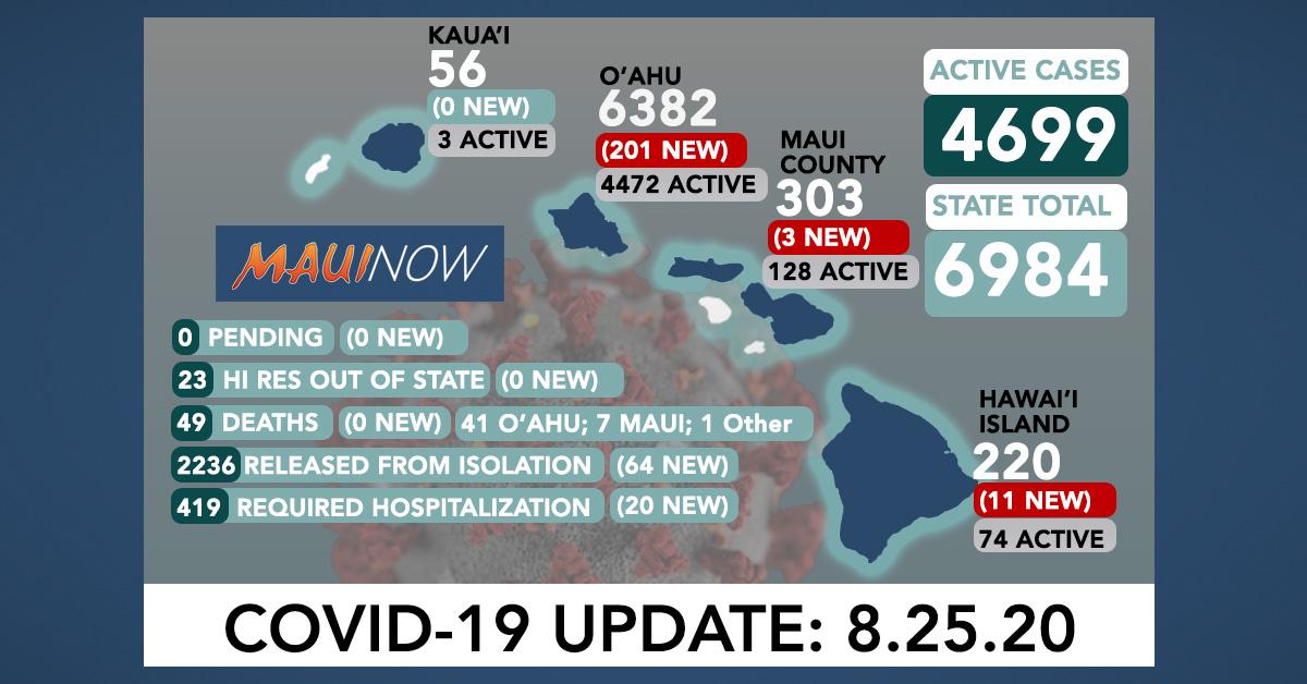 215 New COVID-19 Cases (201 O'ahu, 3 Maui, 11 Hawai'i Island)