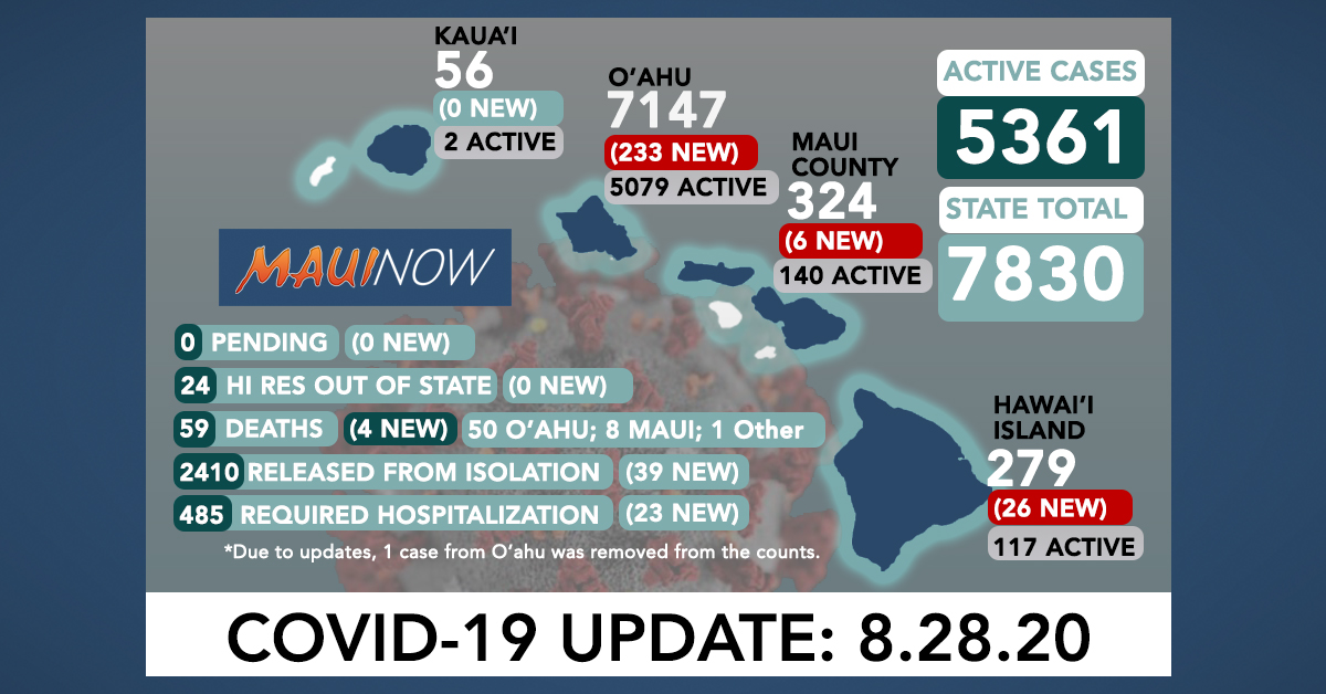 265 New COVID-19 Cases (233 O'ahu, 6 Maui, 26 Hawai'i Island); 4 More Deaths (3 O'ahu, 1 Maui)