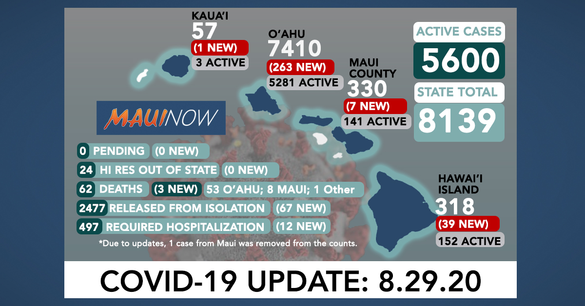 310 New COVID-19 Cases (263 O'ahu, 7 Maui, 39 Hawai'i Island, 1 Kaua'i); 3 More O'ahu Deaths