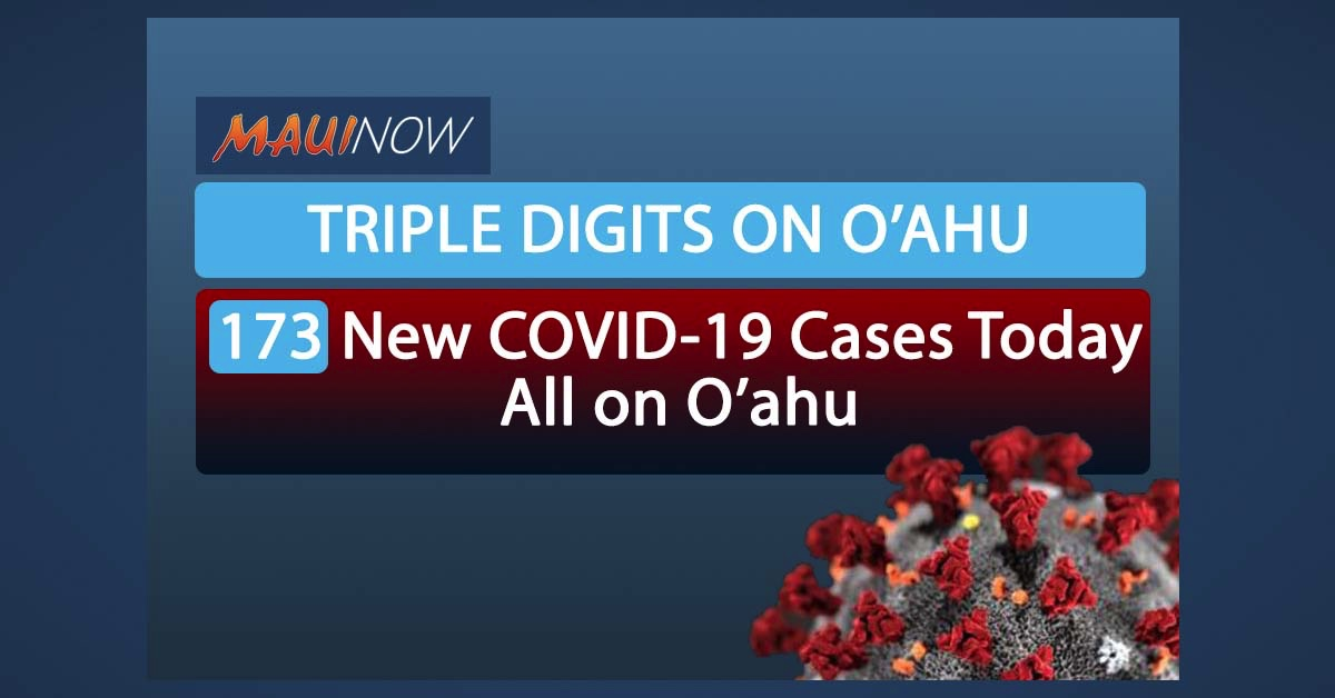 Triple Digits on O'ahu: 173 New COVID-19 Cases Today, All on O'ahu
