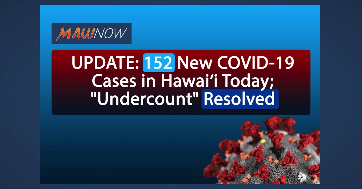 "UPDATE: 152 New COVID-19 Cases in Hawai'i Today; ""Undercount"" Resolved"