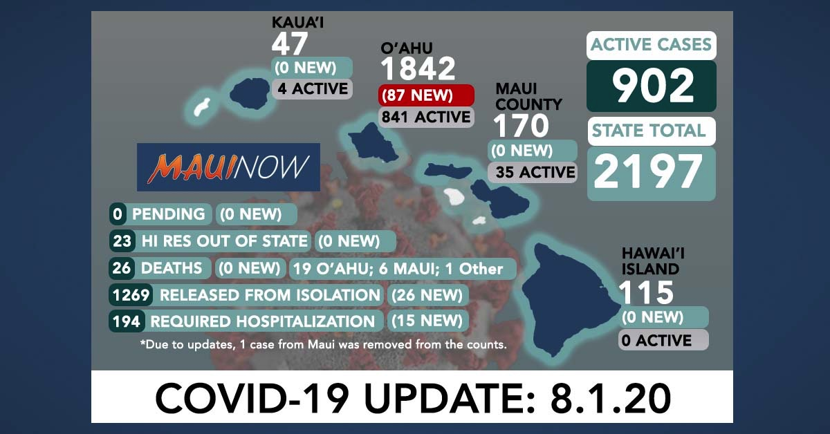 87 New COVID-19 Cases in Hawai'i; Testing Lag of 5-7 Days