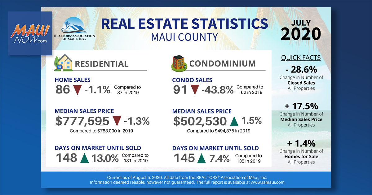 RAM: Maui Median Home Price Down 1.3% to $777,595