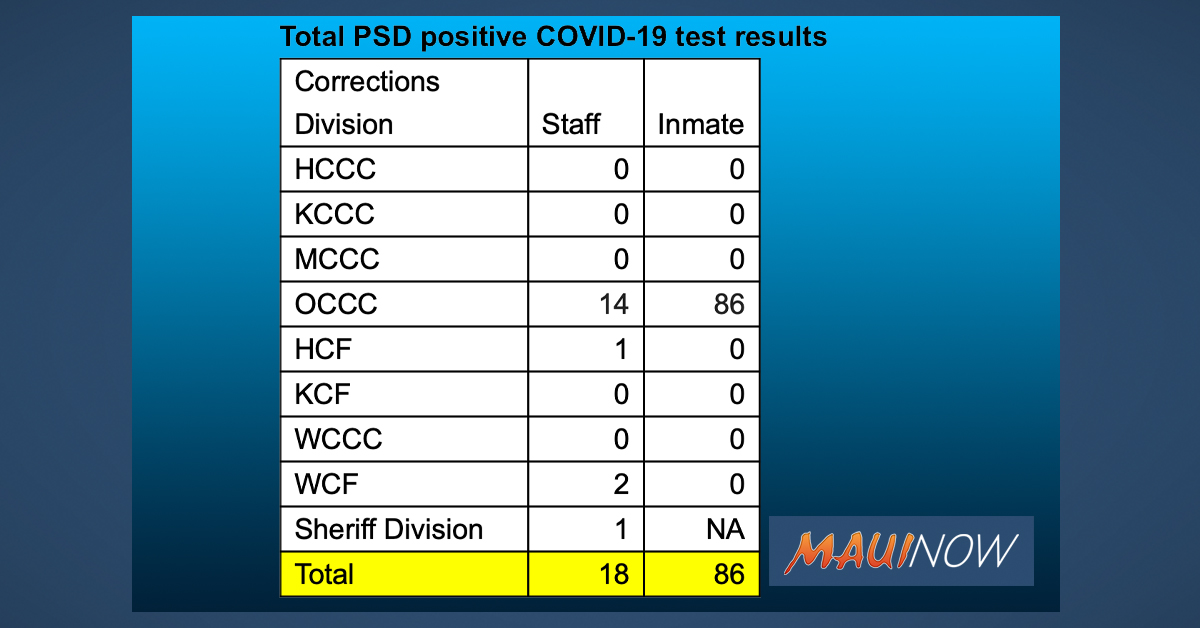 BREAKING: Additional 70 OCCC Inmates, 7 Corrections Officers Test Positive for COVID-19