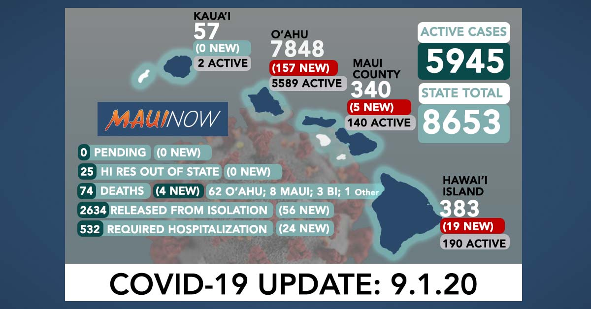 181 New COVID-19 Cases (157 O'ahu, 5 Maui, 19 Hawai'i Island); 4 More Deaths