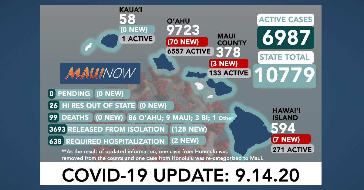 80 New COVID-19 Cases (70 O'ahu, 3 Maui, 7 Hawai'i Island), No New Deaths