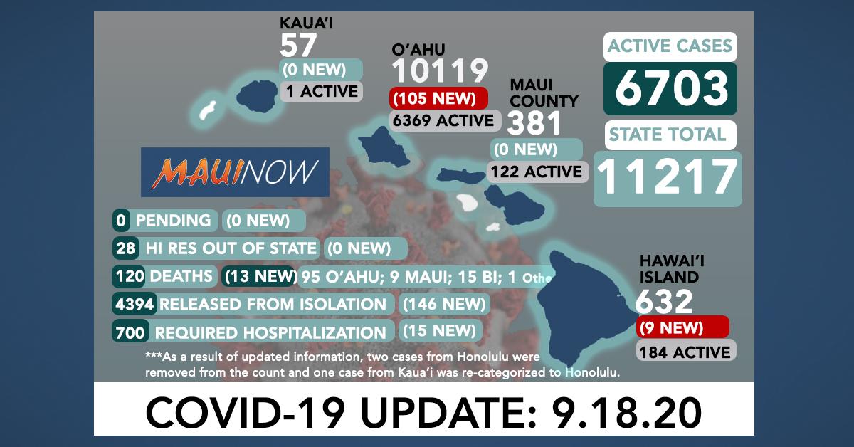 114 New COVID-19 Cases (105 O'ahu, 9 Hawai'i Island), 13 Deaths