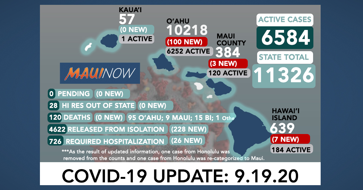 110 New COVID-19 Cases (100 O'ahu, 7 Hawai'i Island, 3 Maui)