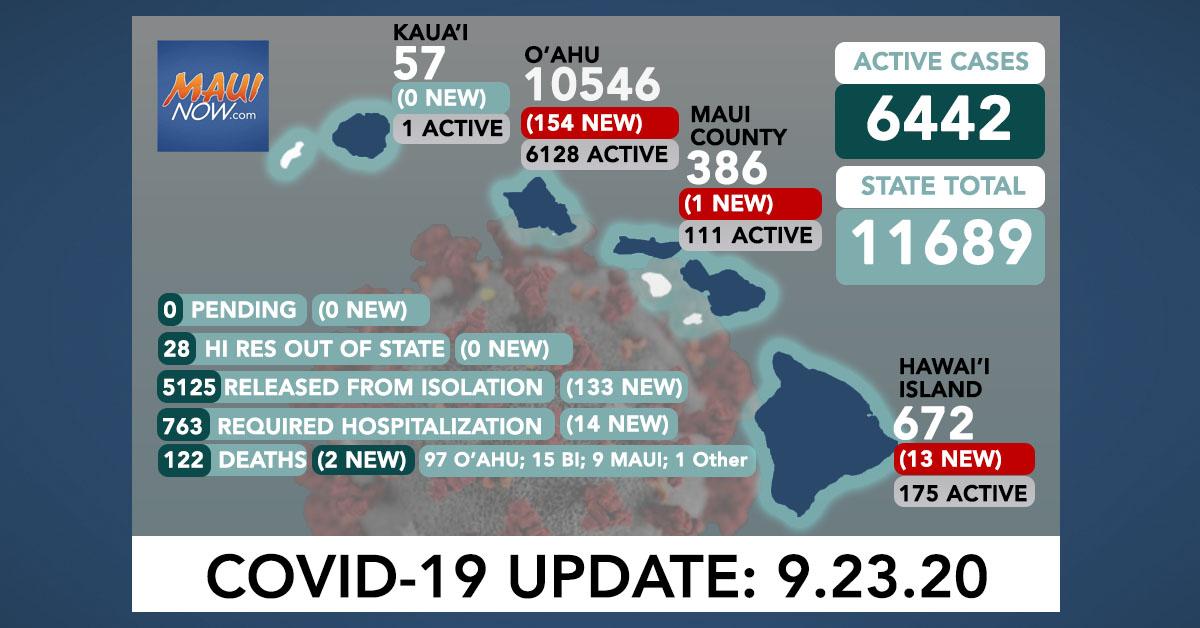 168 New COVID-19 Cases (154 O'ahu, 13 Hawai'i Island, 1 Maui); 2 Deaths