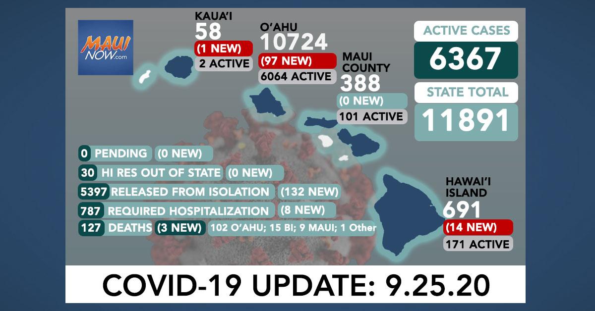 112 New COVID-19 Cases (97 O'ahu, 14 Hawai'i Island, 1 Kaua'i); 3 Deaths