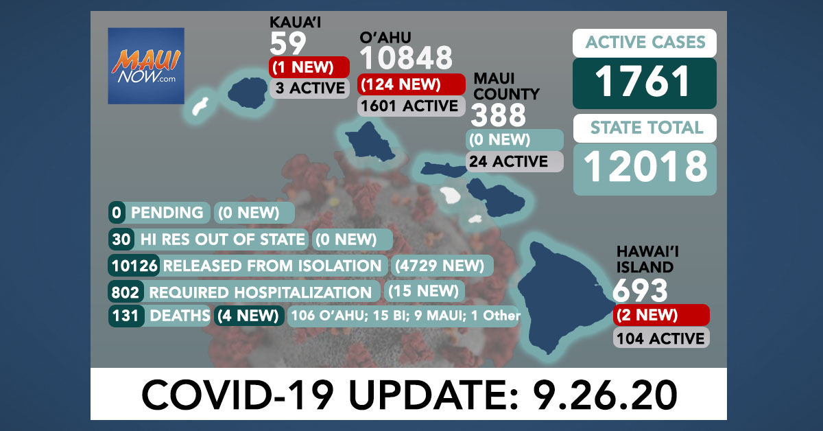 127 New COVID-19 Cases (124 O'ahu, 2 Hawai'i Island, 1 Kaua'i); 4 Deaths