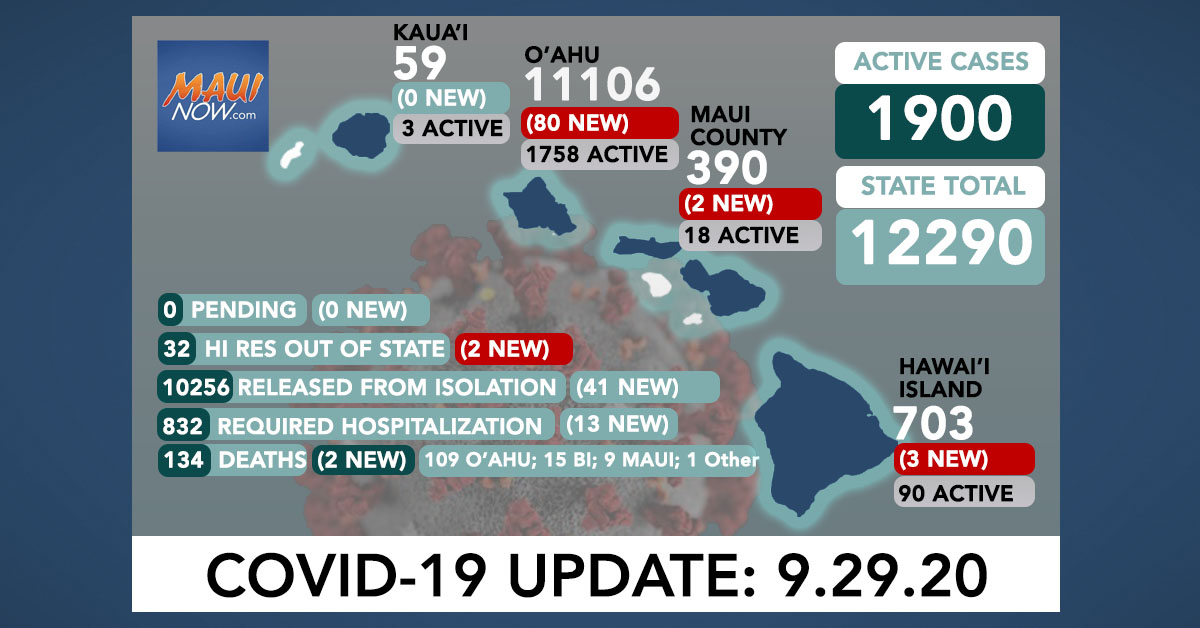 87 New COVID-19 Cases (80 O'ahu, 3 Hawai'i Island, 2 Maui, 2 Out of State); 2 Deaths