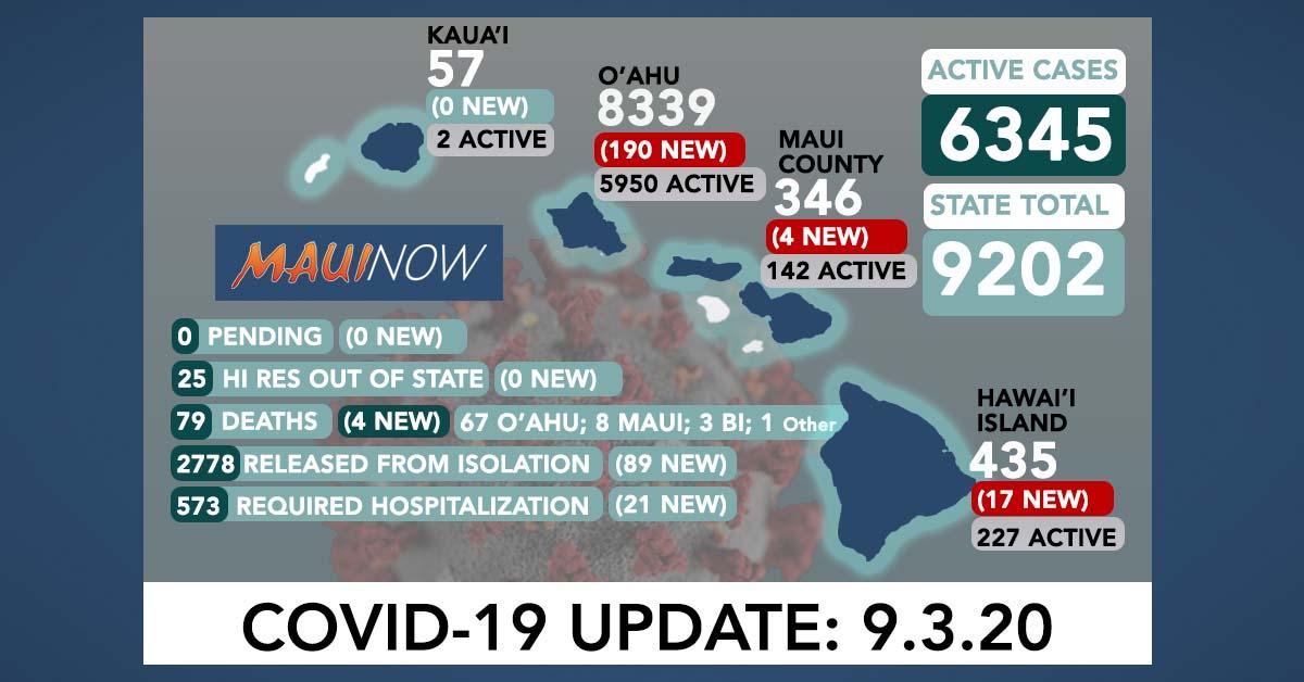 211 New COVID-19 Cases (190 O'ahu, 4 Maui, 17 Hawai'i Island), 4 O'ahu Deaths