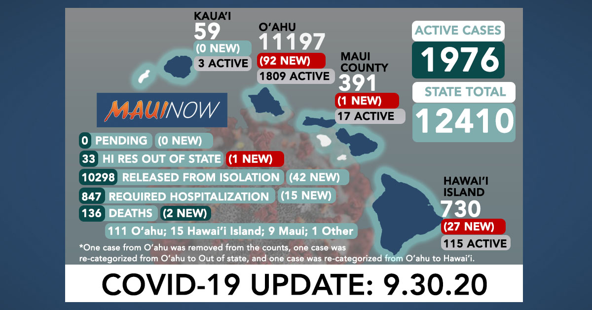121 New COVID-19 Cases (92 O'ahu, 27 Hawai'i Island, 1 Maui, 1 Out of State); 2 Deaths
