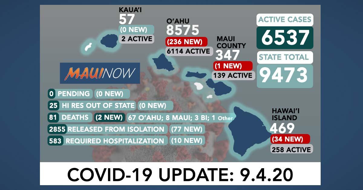 271 New COVID-19 Cases (236 O'ahu, 1 Maui, 34 Hawai'i Island), 2 More Deaths