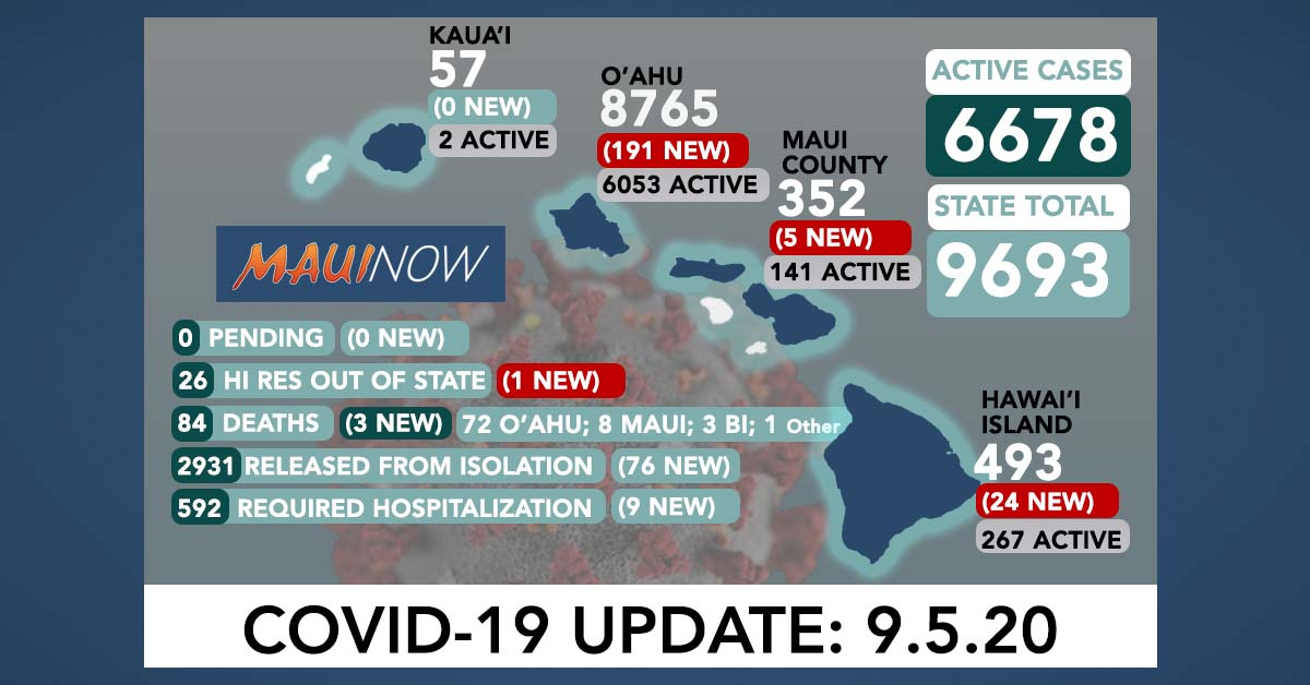 221 New COVID-19 Cases (191 O'ahu, 5 Maui, 24 Hawai'i Island, 1 Out of State), 3 More Deaths