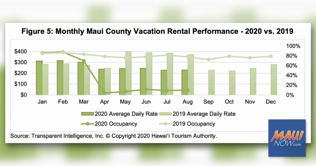 HTA: Maui County Hotels were 8.6 Percent Occupied With an ADR of $207 in August