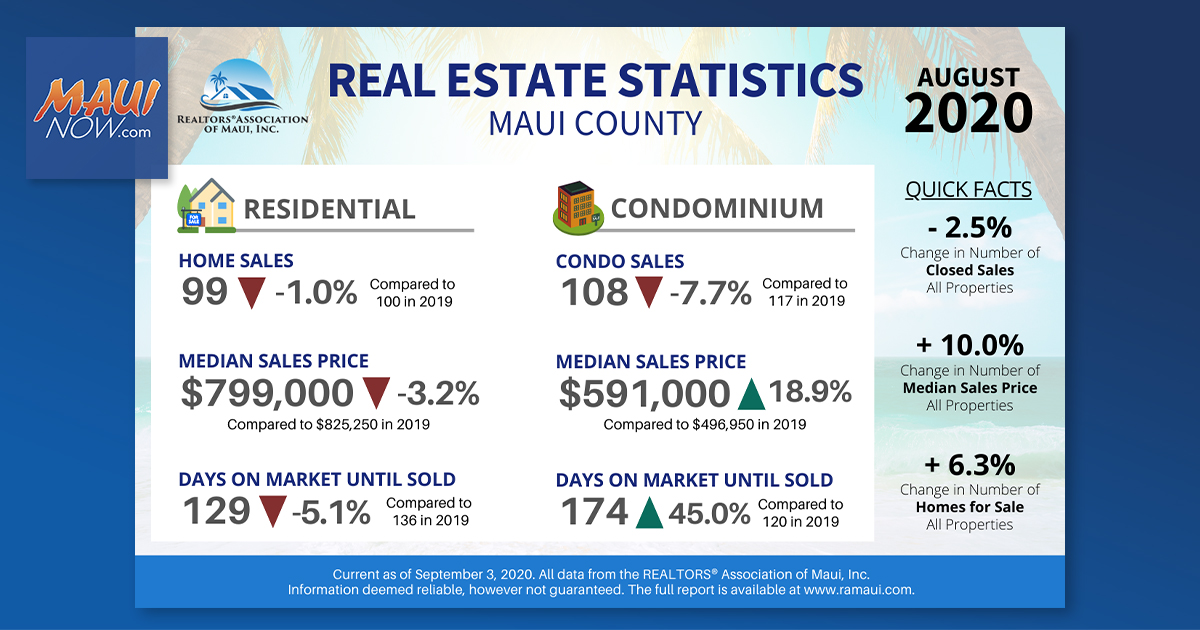 RAM: Maui Median Home Price Down 3.2% to $799,000