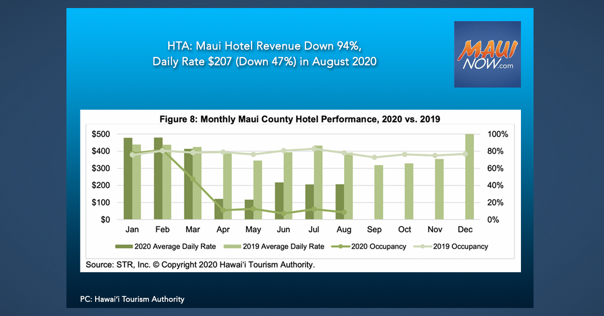 HTA: Maui Hotel Revenue Down 94%, Daily Rate $207 (Down 47%) in August 2020