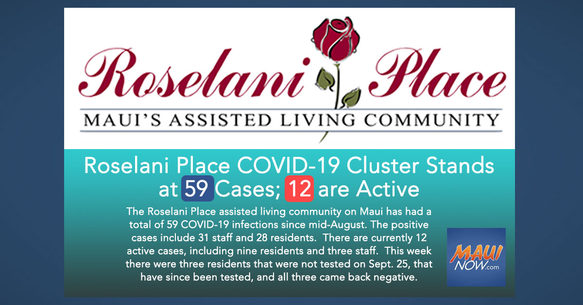 Roselani Place COVID-19 Cluster Stands at 59 Cases; 12 are Active