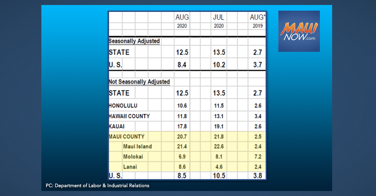 Maui Island Unemployment Rate at 21.5% in August