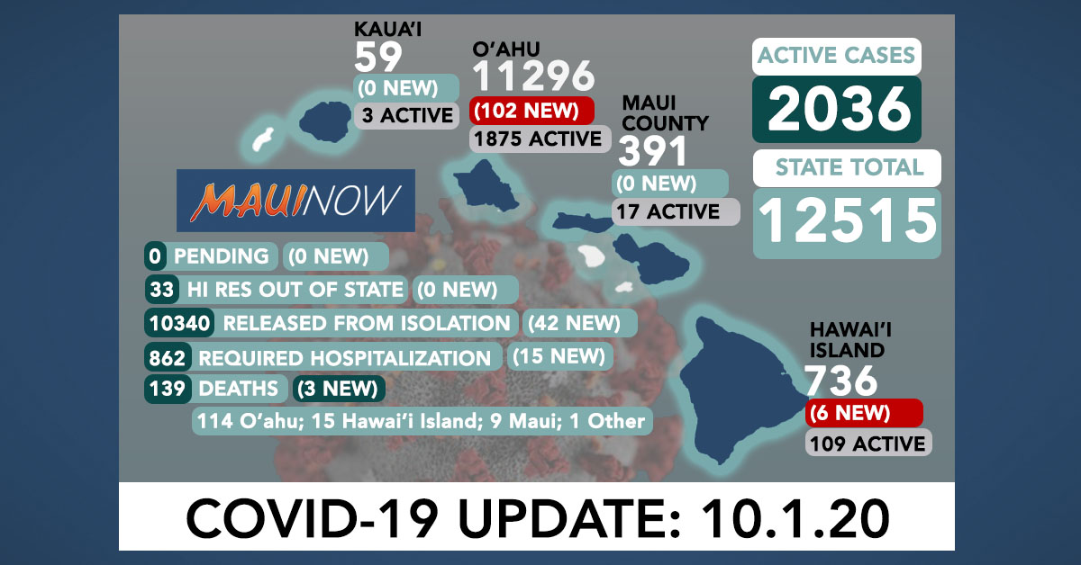 108 New COVID-19 Cases (102 O'ahu, 6 Hawai'i Island); 3 Deaths